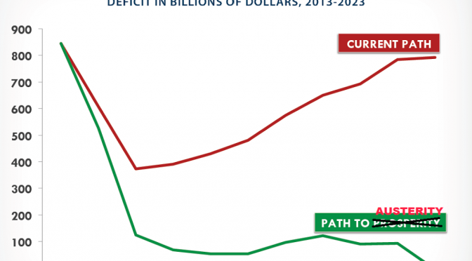 Path to Austerity: The GOP Fantasy Budget
